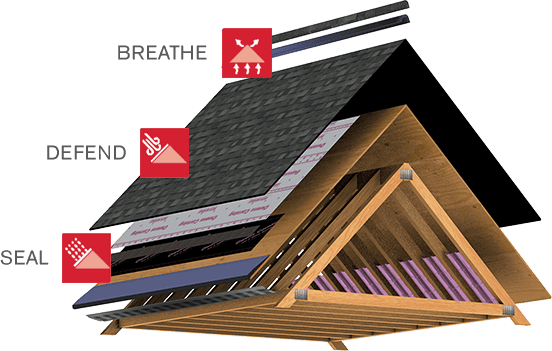 What Makes Up A Roof? | Components of a Roof